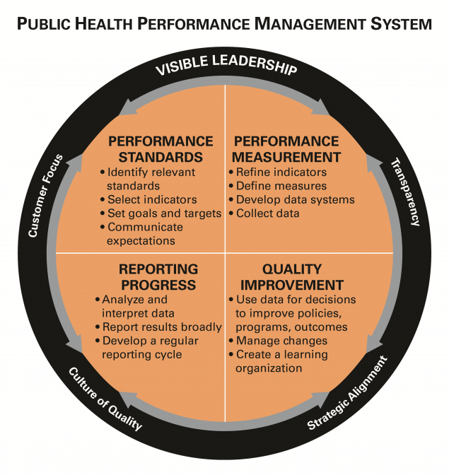This graphic displays a circle, labeled Performance Management System, inside a square segmented into four sections that point to the middle circle.