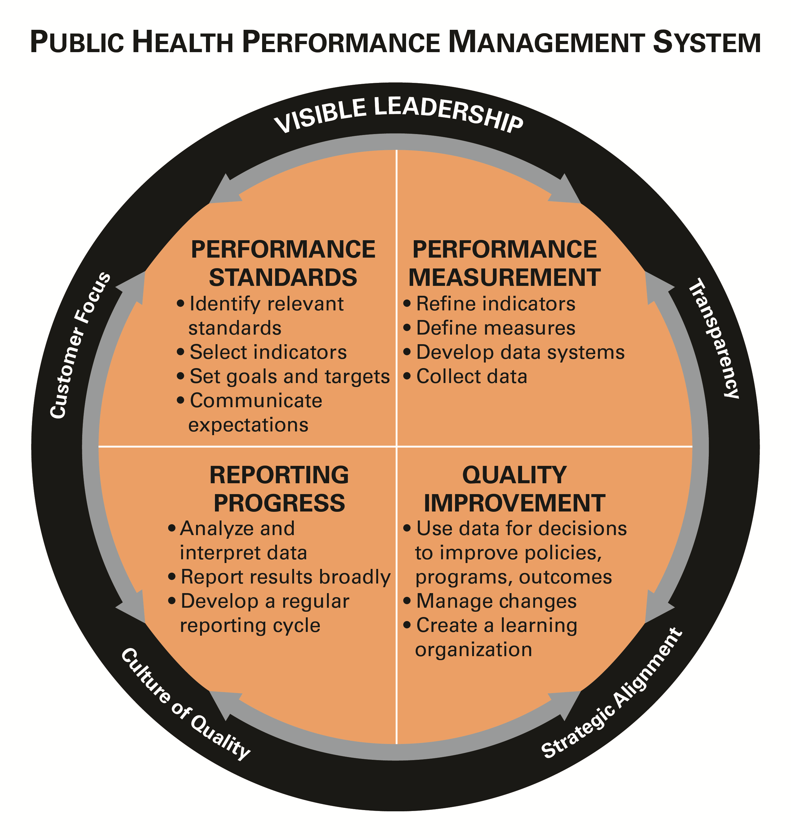 This Graphic Displays A Circle, Labeled Performance Management System,  Inside A Square Segmented Into  Performance Improvement Plan Definition