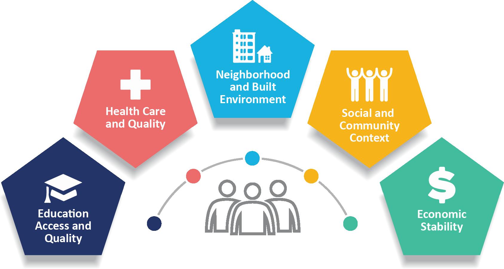 CDC - Social Determinants of Health - STLT Gateway