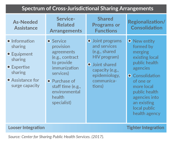 This graphic depicts the spectrum of cross-jurisdictional sharing arrangements through four columns. From left to right these are as follows: 1) Informal and customary arrangements might include handshake agreements, MOUs, information-sharing, equipment sharing, coordination; 2) Service-related arrangements include service provision agreements, mutual aid agreements, purchase of staff time; 3) Shared Functions with Joint Oversight include joint projects addressing all jurisdictions involved – ongoing or episodic, shared capacity, e.g., epidemiology covering all jurisdictions, inter-local agreements; and 4) Regionalization includes examples such as the creation of a new public health entity by merging two more existing agencies, or consolidation of one or more public health agencies into an existing public health agency.