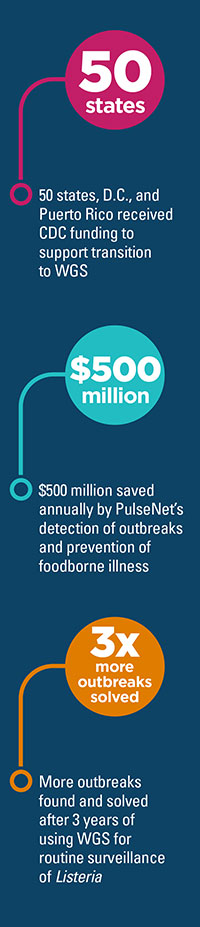 Graphic: 50 states D.C. and Puerto Rico received CDC funding to support transition to WGS. $500 million saved annually by PulseNet's detection of outbreaks and prevention of foodborne illness. 3 times more outbreaks found and solved after 3 years of using WGS for routine surveillance of Listeria.