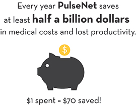 Every year PulseNet saves at least half a million dollars on medical costs and lost productivity. $1 spent = $70 saved!