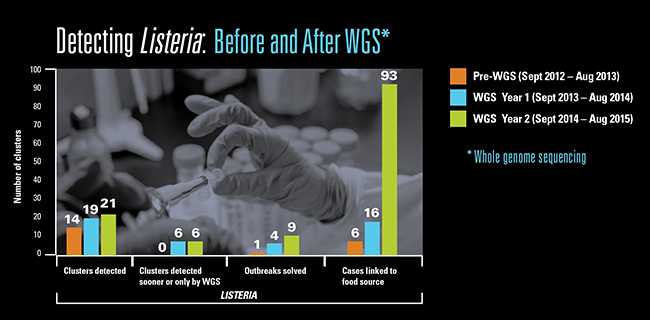 Chart showing Listeria detection increases after WGS