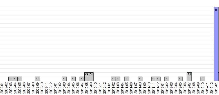 Monthly submission rate of a particular Pulsed-field Gel Electrophoresis Process patterns January 2009 through January 2013.