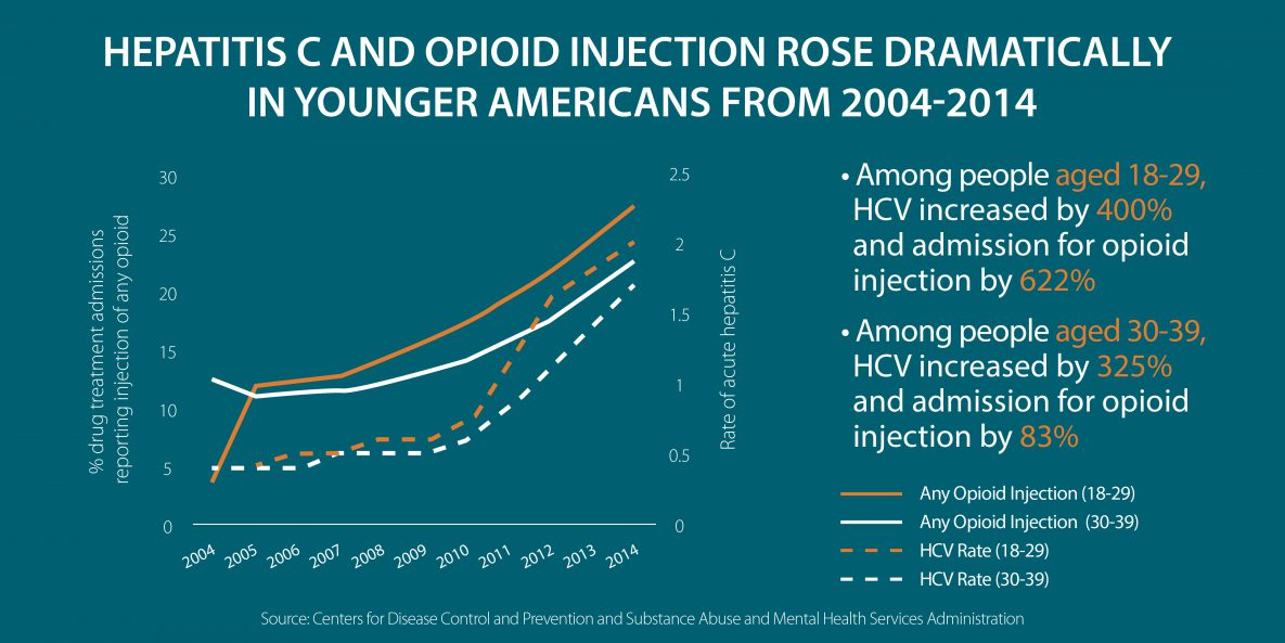 Hepatitis C and opioid injection rose dramatically in younger Americans from 2004 through 2014