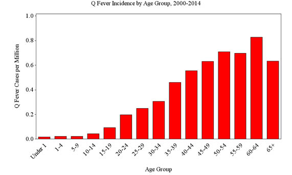 q fever incidence by age group 2000-2014