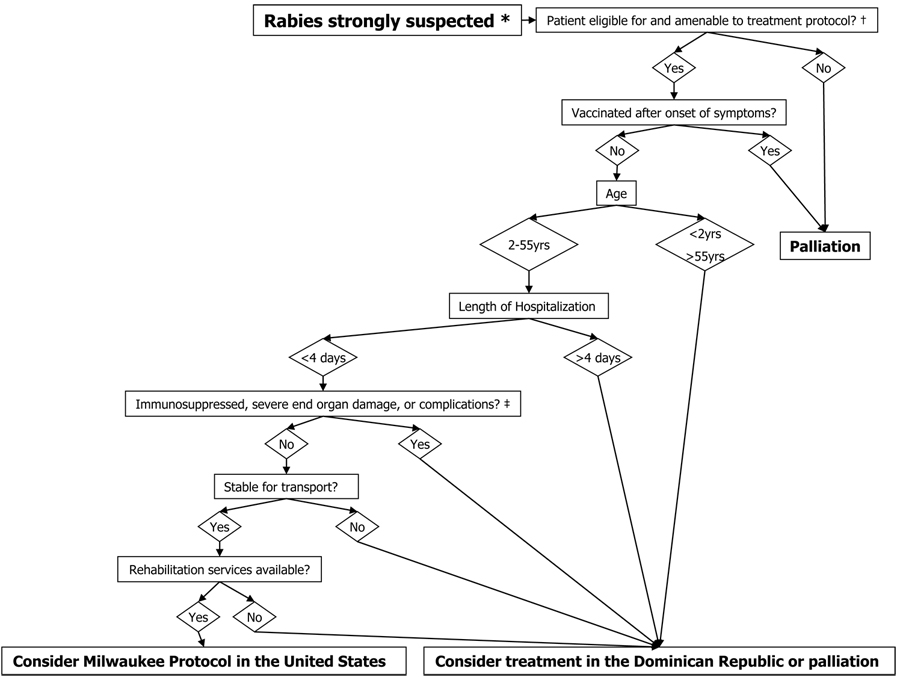 Milwaukee Protocol diagram for Rabies treatment in the Dominican Republic