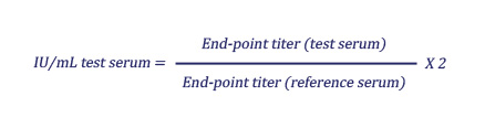 IU/mL test serum equals (End-point titer (test serum)) divided by (End-point titer (reference serum)) multiplied by two