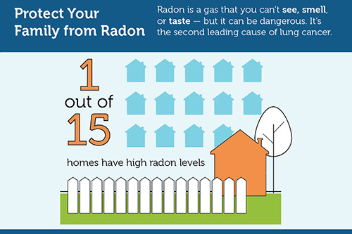Protect Your Family from Radon - Radon is a gas that you can't see, smell, or taste - but it can be dangerous. It's the second leading cause of lung cancer. | ! out of 15 homes have high radon levels.