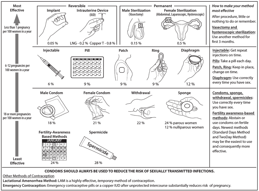 diagram showing the effectiveness of each method from least effective to most effective. The least effective is Fertility-Awareness based methods and spermicide. With 18 or more pregancies per 100 women/year is the male condom, female condom, withdrawal, and the sponge. The next level (with 6-12 pregancies per 100 women/year) are injectable, the oill, the patch, the ring, and the diaphragm. The most effective methods are the implant, Intrauterine Device, and Male and Female Sterilization with less than 1 pregnancy per 100 women in a year.