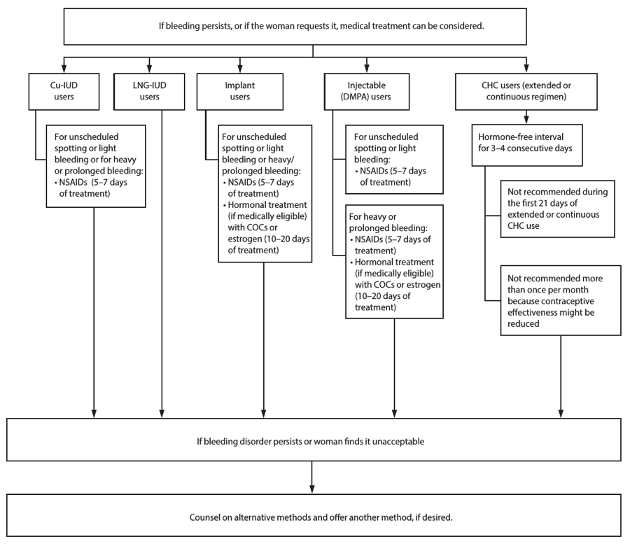 Appendix E shows a flow chart describing the management of women with bleeding irregularities while using contraception.