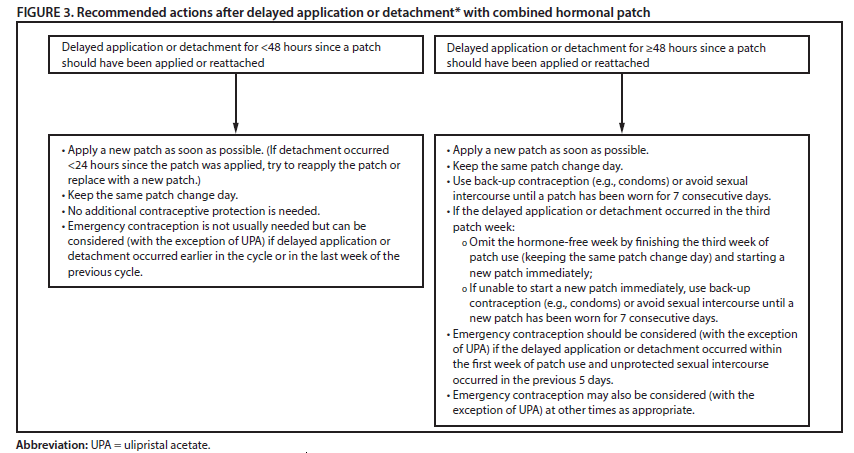 CDC - Combined Hormonal Contraceptives - US SPR