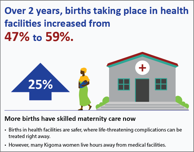 Over 2 years, births taking place in health facili􀆟es increased from 47% to 59%.