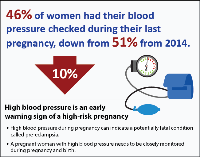 46% of women had their blood pressure checked during their last pregnancy, down from 52% from 2014.