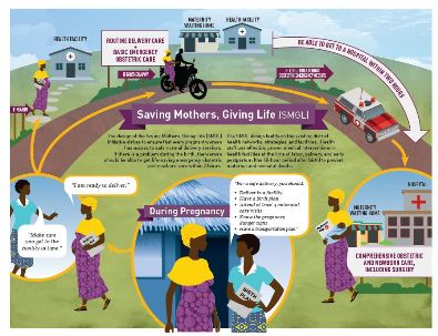 Saving Mothers, Giving Life Intitiative Infographic  Download the Saving Mothers, Giving Life Initiative Infographic [PDF - 6KB]