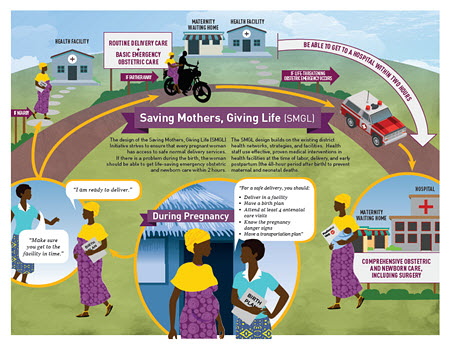 Saving Mothers, Giving Life Initiative Infographic 2015