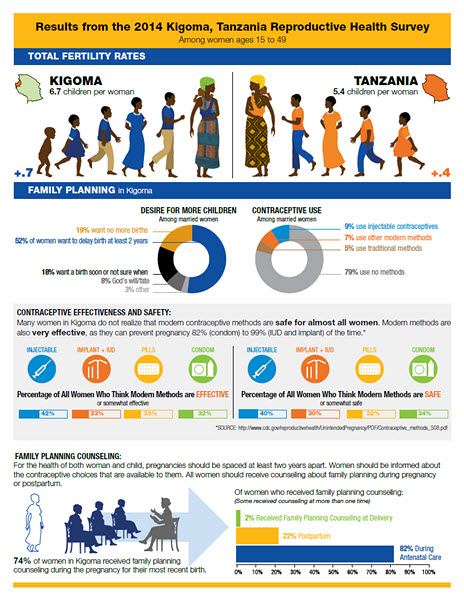 2014 Kigoma Reproductive Health Survey
