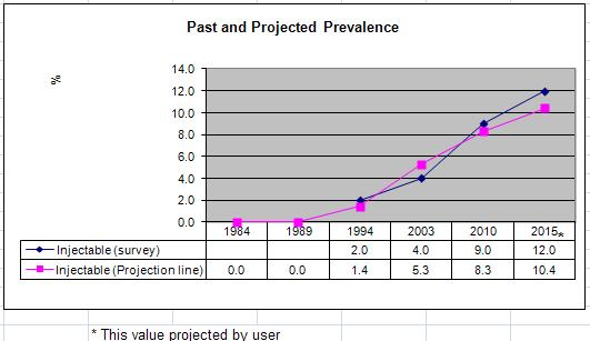 Screen capture of the Graph Example -Trends in contraceptive prevalence