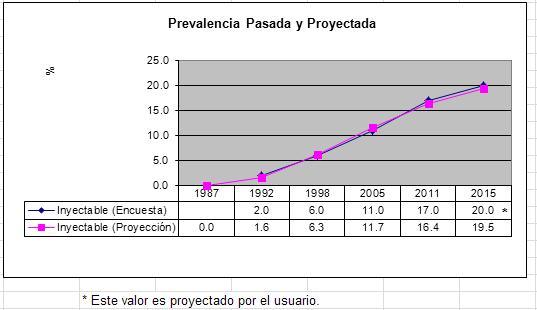 Herramienta para la proyección y estimación de costos de ...