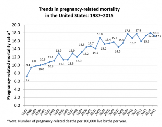 Figure 1: This graph shows trends in pregnancy-related mortality ratios between 1987 and 2014. The number of reported pregnancy-related deaths per 100,000 live births by year are as follows: 1987: 7.2, 1988: 9.4, 1989: 9.8, 1990: 10.0, 1991: 10.3, 1992: 10.8, 1993: 11.1, 1994: 12.9, 1995: 11.3, 1996: 11.3, 1997: 12.9, 1998: 12, 1999: 13.2, 2000: 14.5, 2001: 14.7, 2002: 14.1, 2003: 16.8, 2004: 15.2, 2005: 15.4, 2006: 15.7, 2007: 14.5, 2008: 15.5, 2009: 17.8, 2010: 16.7, 2011: 17.8, 2012, 15.9, 2013: 17.3, 2014: 18.0.