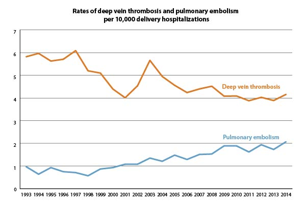This figure shows the rate of deep vein thrombosis and pulmonary embolism per 1,000 delivery hospitalizations from 1994 through 2013. The rate of deep vein thrombosis fluctuated through the years, but overall, decreased from 0.6 in 1994 through 1995 to 0.4 in 2012 through 2013. The rate of pulmonary embolism doubled over time, from 0.1 in 1994 through 1995 to 0.2 in 2012 through 2013.