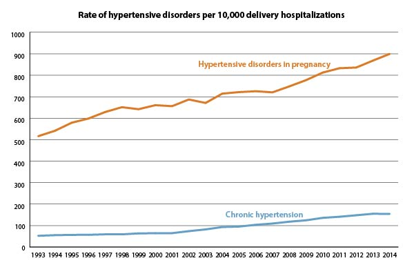 This figure shows the rate of hypertensive disorders per 1,000 delivery hospitalizations from 1994 through 2013. Throughout the years, hypertensive disorders in pregnancy were more common than chronic hypertension. The rate of hypertensive disorders in pregnancy increased substantially over the years, from 57.3 in 1994 through 1995 to 86.5 in 2012 through 2013. The rate of chronic hypertension also increased considerably over time, from 6.9 in 1994 through 1995 to 16.4 in 2012 through 2013.
