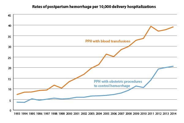 This figure shows the rate of postpartum hemorrhage (PPH) per 1,000 delivery hospitalizations from 1994 through 2013. The rate of PPH with procedures to control hemorrhage increased from 0.5 in 1994 through 1995 to 2.0 in 2012 through 2013, with sharper increases in later years. The rate of PPH with blood transfusions also increased noticeably over time, from 0.9 in 1994 through 1995 to 3.8 in 2012 through 2013.