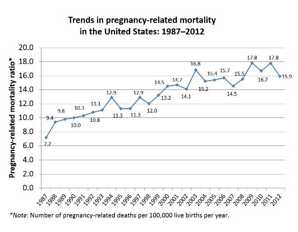 maternal mortality rate in the united states How does the nation's current rate of maternal mortality compare to the  true  picture of maternal health in the united states, and an essential.