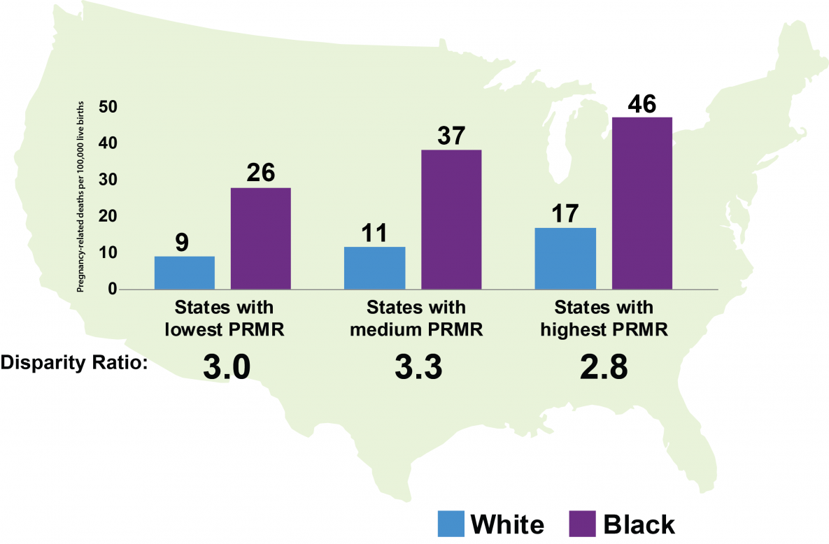 State Pregnancy-Related Mortality Ratios (PRMR) were placed equally into three groups (high, medium, low) and the PRMR was further calculated by race/ethnicity for each group. Even in states with the lowest PRMR, the PRMR for black women was about 3 times as high as the PRMR for white women.