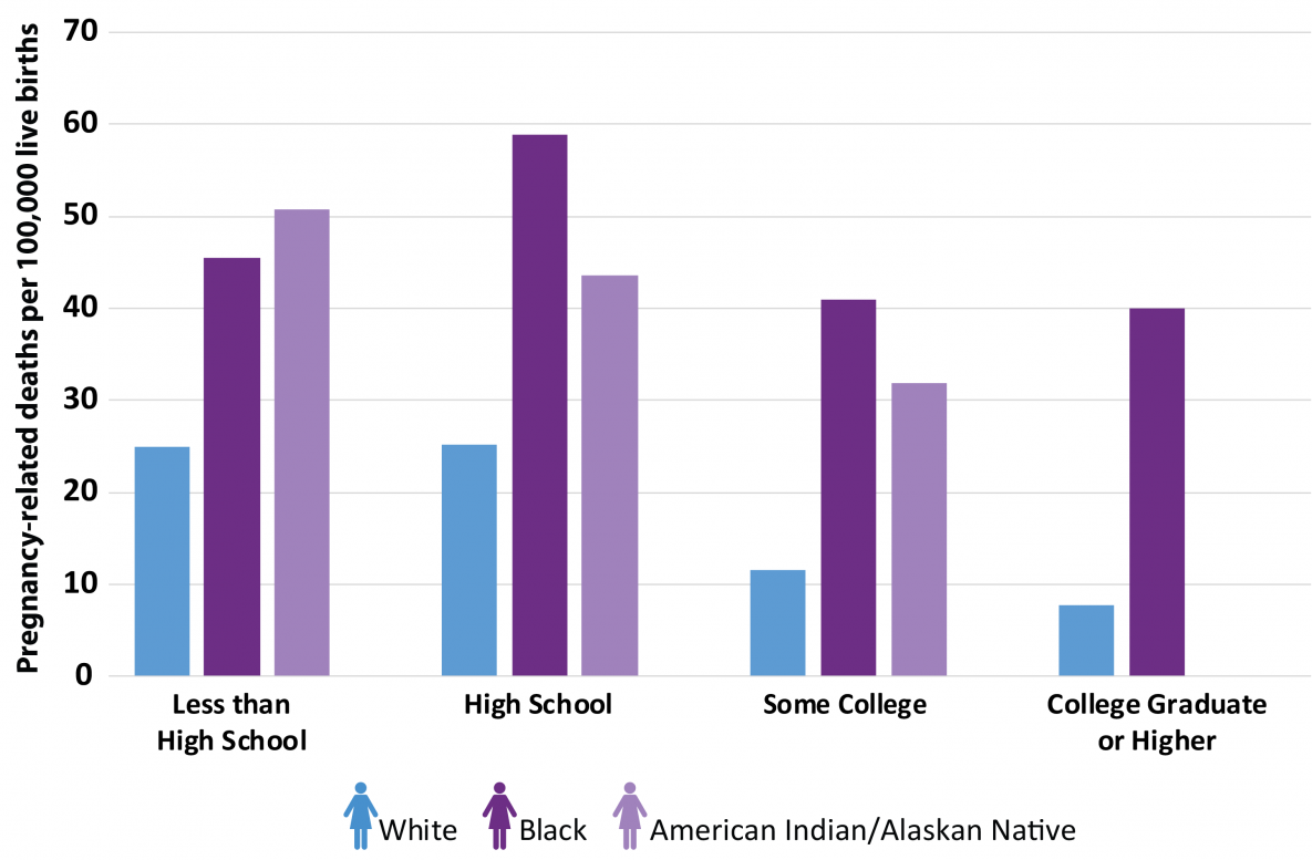 The PRMR for black women with at least a college degree was 5 times higher than white women with a similar education.