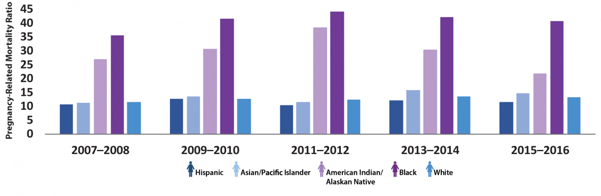 About 700 women die each year in the U.S. as a result of pregnancy or its complications. 700 American Indian/Alaska Native and Black women are 2 to 3 times as likely to die from a pregnancy-related cause than white women.