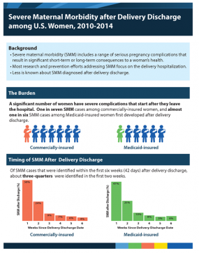 screenshot of infographic: Severe Maternal Morbidity after Delivery Discharge among U.S. Women, 2010-2014