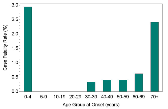 Case Fatality Rate of Ehrlichia chaffeensis by Age Group