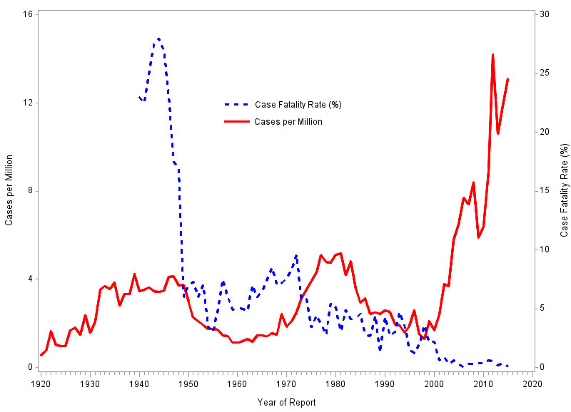 Cases of SFR have been recorded since the 1920s. Trends in SFR incidence vary over time, but are generally increasing. Periods of increased incidence can be seen between 1930 and 1950 and 1968 through 1990. More recently, there has been a dramatic increase in incidence of SFR increasing from 1.7 cases per million persons in 2000 to an all-time high of 14.2 cases per million persons in 2012. Case fatality rates vary from year to year, but have had an overall decreasing trend from 28% case fatality in 1944 to less than 1% case fatality beginning in 2001.