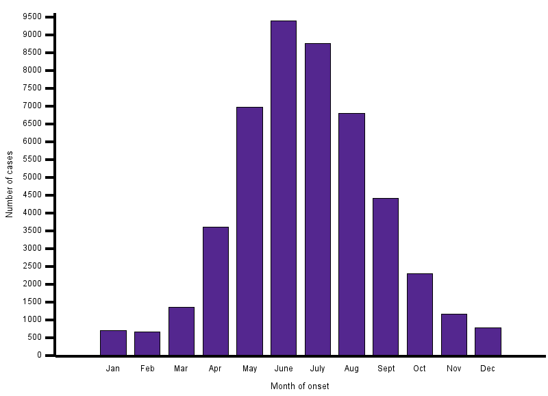 This figure shows the number of cases reporting illness onset by month, demonstrating the seasonal trends of cases. There are cases reported in each month of the year, however most cases report onset between May and August. Roughly 20% of cases report onset in each June and July.