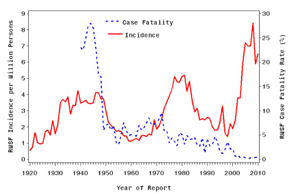 Incidence and case fatality from 1920-2010