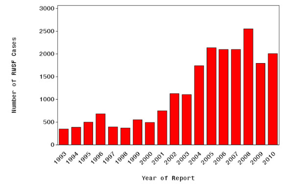 The graph displays the number of cases of RMSF reported to CDC, annually, from 1993 through 2010.