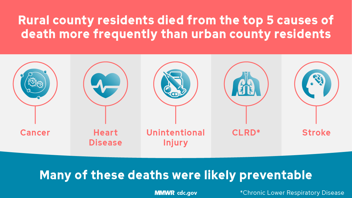 Leading Causes of Death in Rural America | CSELS | OPHSS | CDC