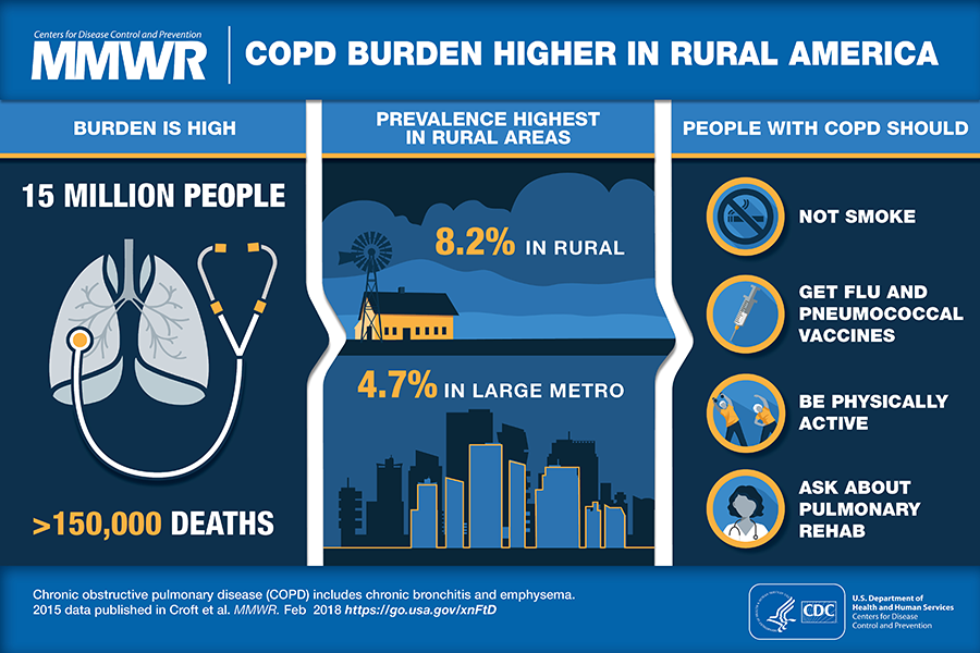 COPD Burden Higher In Rural America.