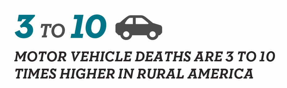 3 to 10 MOTOR VEHICLE DEATHS ARE 3 TO 10 TIMES HIGHER IN RURAL AMERICA