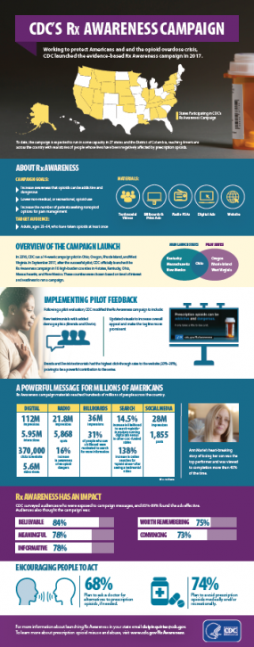 CDC Rx Awareness Infographic
