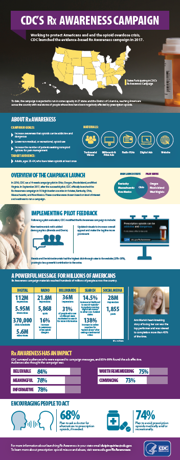 CDC's Rx Awareness Campaign Infographic