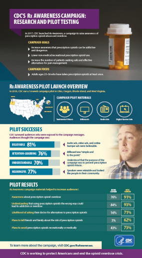thumbnail of RxAwareness Infographic PDF