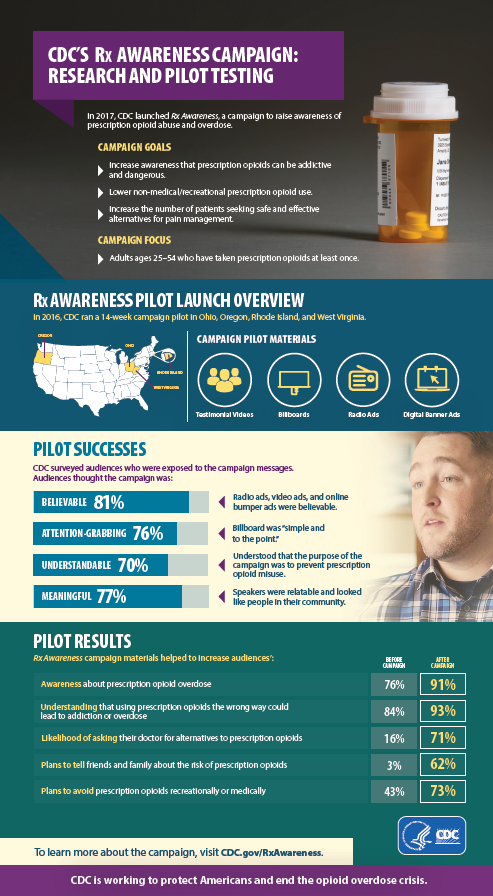 CDC's Rx Awareness Campaign: Research and Pilot Testing