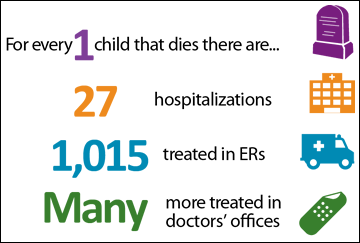 For every 1 child that dies there are 27 hospitalizations, 1,015 treated in ER, and many more treated in doctors' offices.