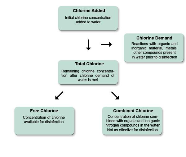 Chlorine Addition Flowchart