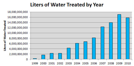 bar graph showing liters of water treated per year, from 1999 to 2006