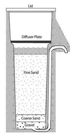 Slow sand filter schematic CAWST