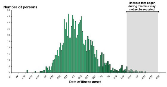 August 25, 2008: Final Epi Curve: Persons infected with the outbreak strain of Salmonella Saintpaul, by date of illness onset
