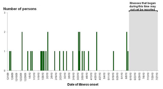Final Epi Curve: Persons infected with the outbreak strain of Salmonella I 4,[5],12:i:-, by date of illness onset